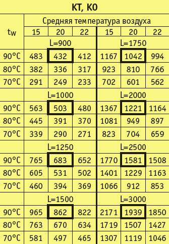 EVA KO таблица мощностей