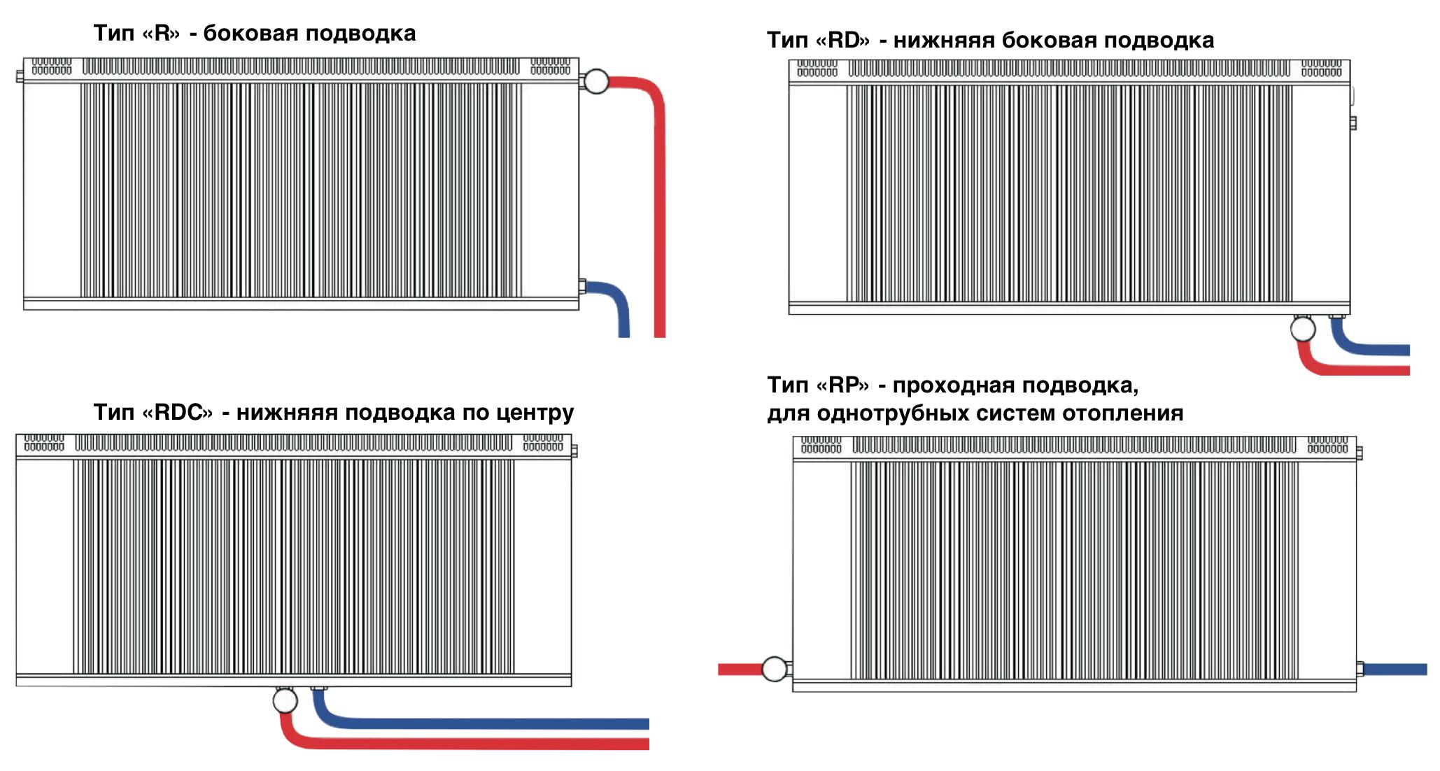 Типоразмеры и обозначения подводок для радиаторов Regulus