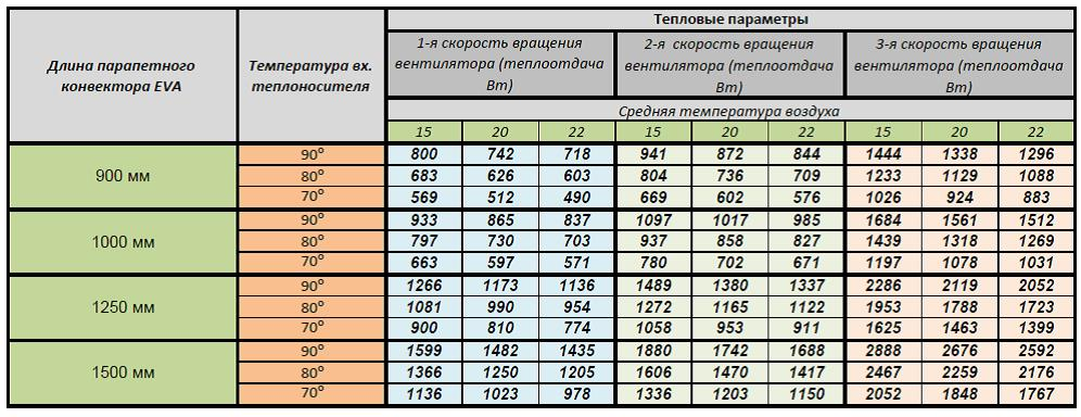Тепловые показатели парапетных конвекторов EVA KBP