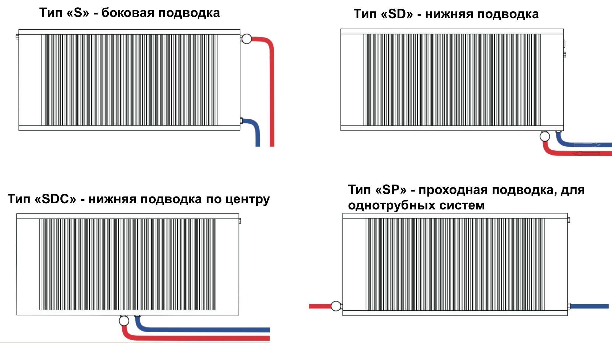типы подводок для моделей Sollarius