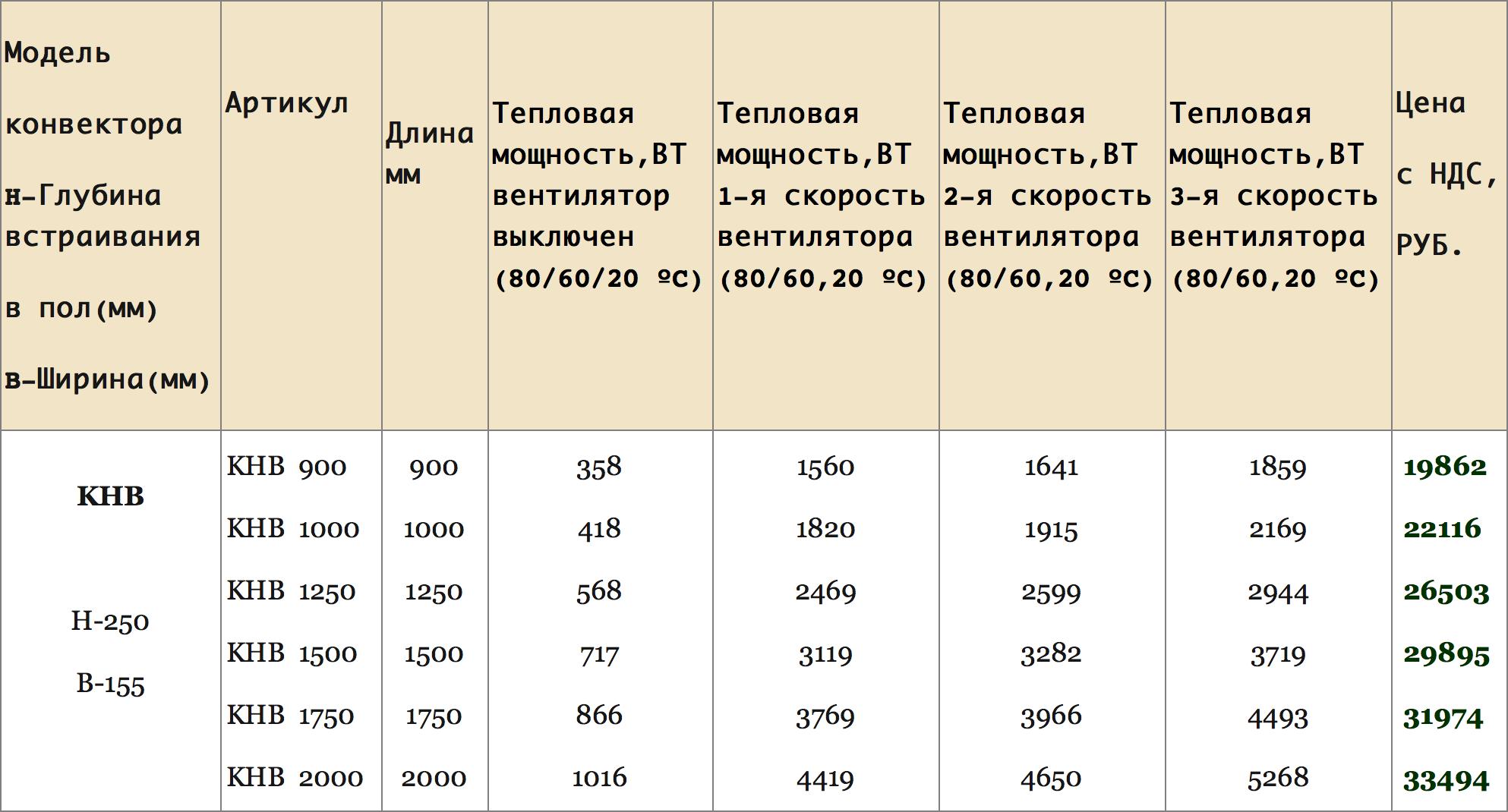 цены и характеристики на ева кнв