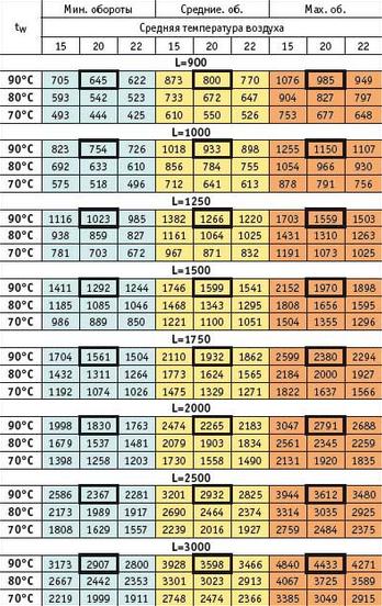 параметры теплоотдачи EVA КУ