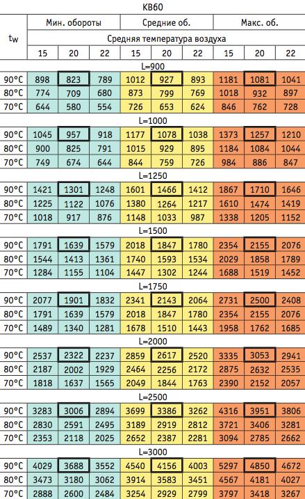параметры теплоотдачи EVA KB60