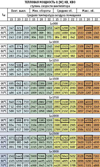 параметры теплоотдачи EVA KB,KBO