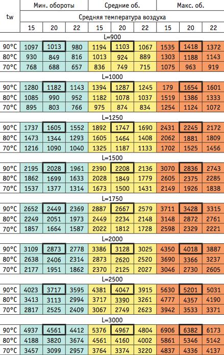 параметры теплоотдачи EVA KB80