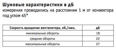 шумовые х-ки EVA KGB