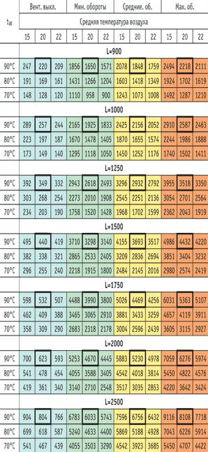 параметры теплоотдачи EVA KGB