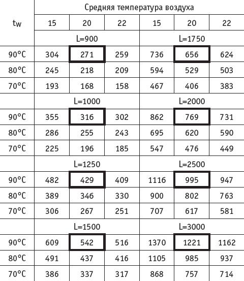таблица мощностей EVA KT80