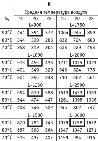 таблица мощностей для EVA K